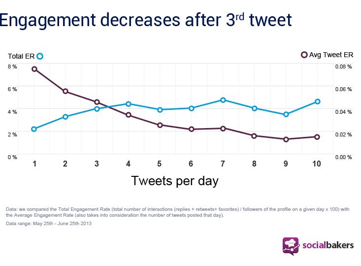 tweet-frequency